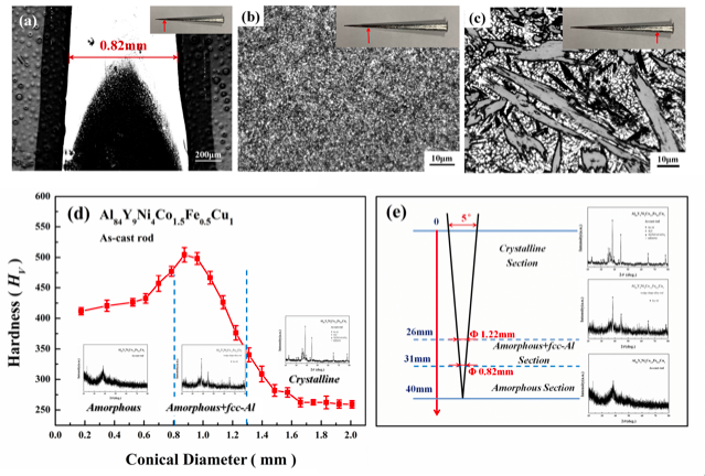 Ultrahigh thermal stability